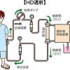 人工透析に係る事業紹介